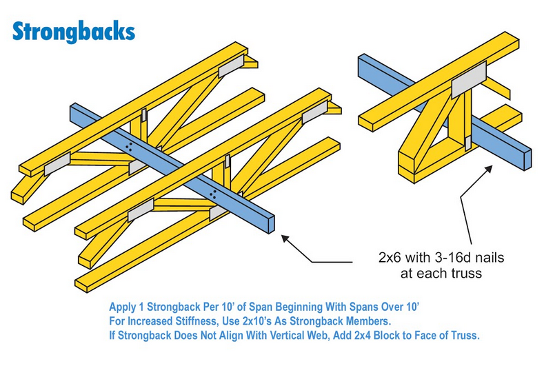 Quick Truss Reference